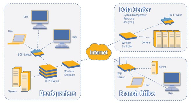 IT SOlutions with BCPI